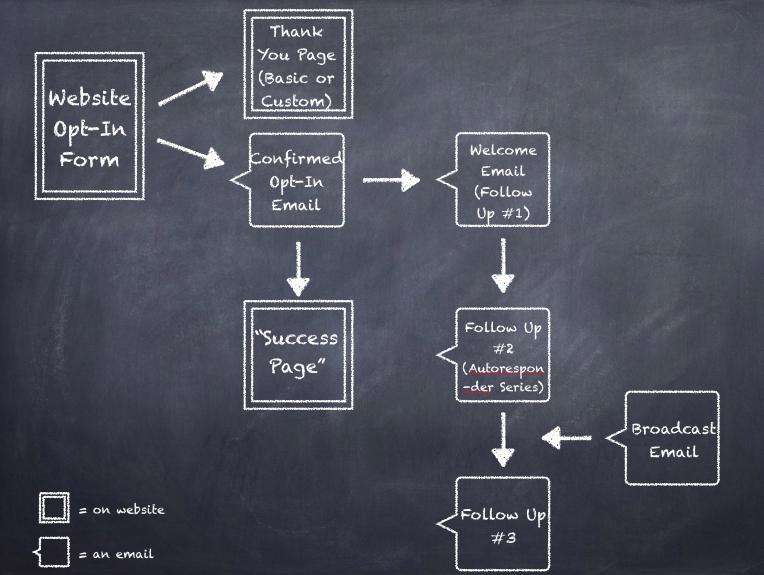 Email List Building Diagram   YourWriterPlatform.com
